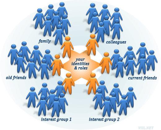 identifikasi sosial