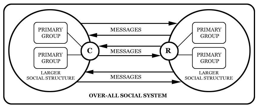 Apa yang dimaksud dengan riley riley model dalam ilmu komunikasi apakah pengertian dan fungsi model komunikasi ccuart Image collections