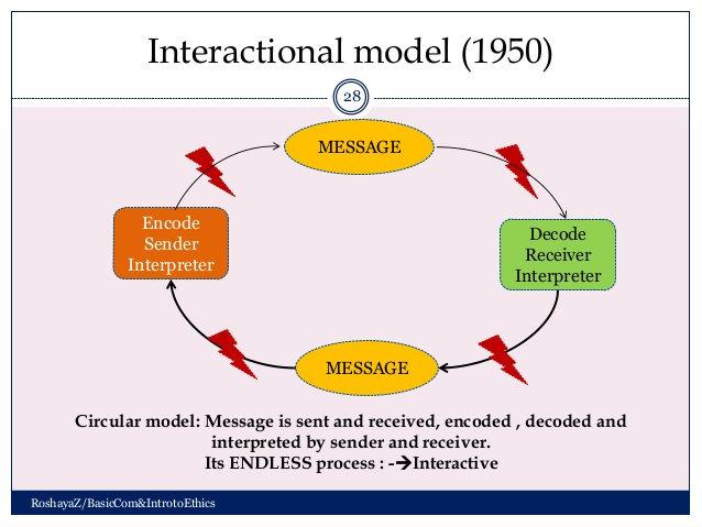 Apa yang dimaksud komunikasi model interaksional komunikasi model komunikasi interaksional dapat digambarkan seperti dibawah ini ccuart Image collections