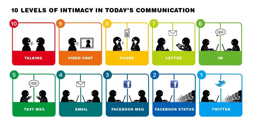 intimasi komunikasi