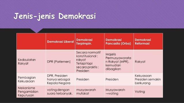 Sebut dan Jelaskan apa saja Jenis - Jenis Demokrasi ...