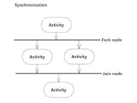 Apa Yang Dimaksud Dengan Diagram Aktivitas Atau Activity Diagram