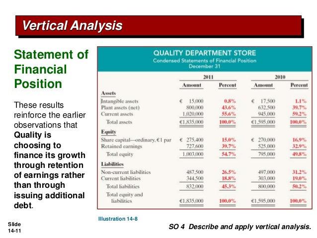 Apa Yang Dimaksud Analisis Vertikal Dalam Laporan Keuangan Atau Vertical Analysis Financial Statement Akuntansi Dictio Community