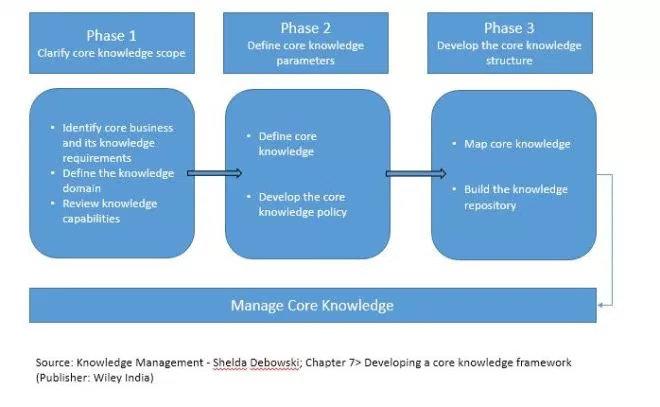 Pengembangan Core Knowledge