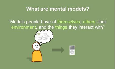 Apa yang dimaksud dengan Mental Model dalam Ilmu ...