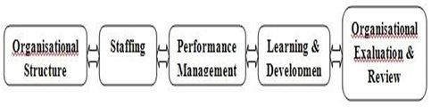 Pendukung struktural untuk Knowledge Management