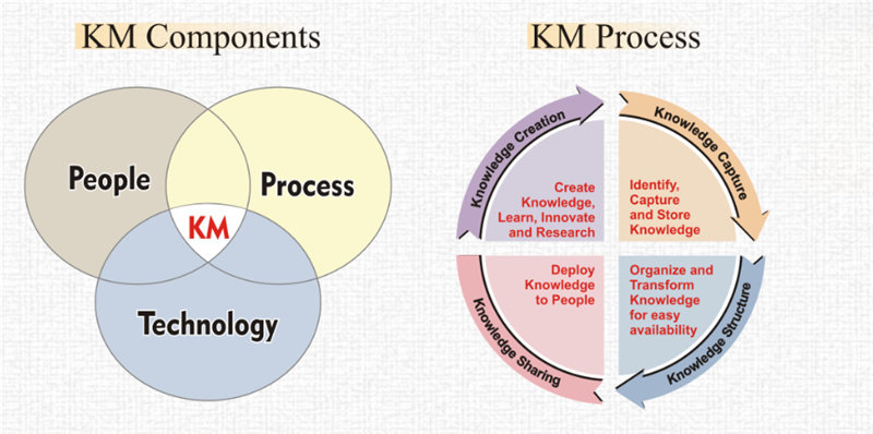 komponen knowledge management