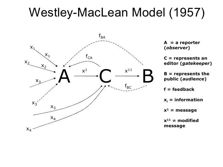 Apa yang dimaksud dengan westley and macleans model dalam ilmu blobg728x546 465 kb ccuart Image collections
