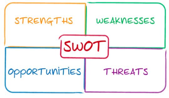 Bagaimana Contoh Analisis Swot Yang Baik Manajemen Dictio Community