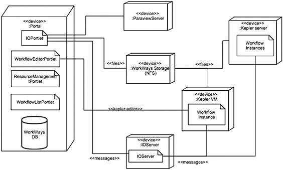 Apa yang dimaksud dengan deployment diagram perangkat lunak ada beberapa hal yang sering digambarkan dalam deployment diagram yaitu ccuart Images
