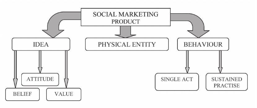 produk sosial