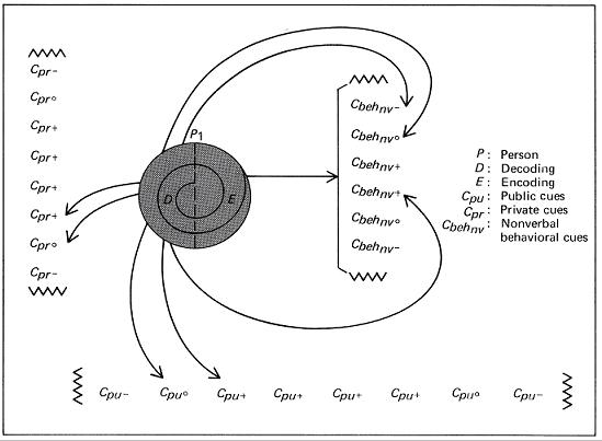 Apa yang dimaksud dengan model komunikasi barnlund komunikasi model komunikasi barnlund intrapribadi ccuart Image collections