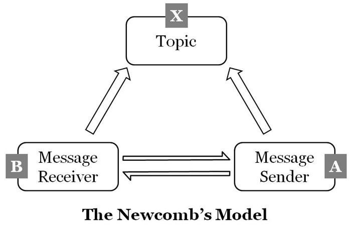 Apa yang dimaksud dengan model newcomb atau model abx dalam ilmu model komunikasi abx newcombs mengatakan bahwa hubungan dua orang yang memiliki perbedaan pada suatu objekindividu akan seimbang ketika dua orang saling ccuart Image collections