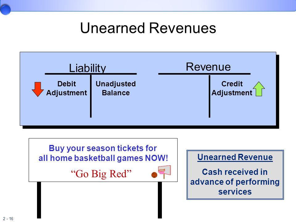 Apa Yang Dimaksud Dengan Pendapatan Diterima Di Muka Atau Unearned Revenues Akuntansi Dictio Community