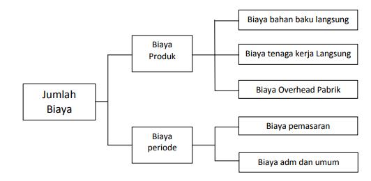 Klasifikasi biaya produk dan biaya periode