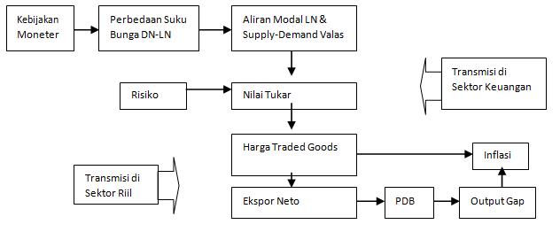Mekanisme Transmisi Jalur Nilai Tukar