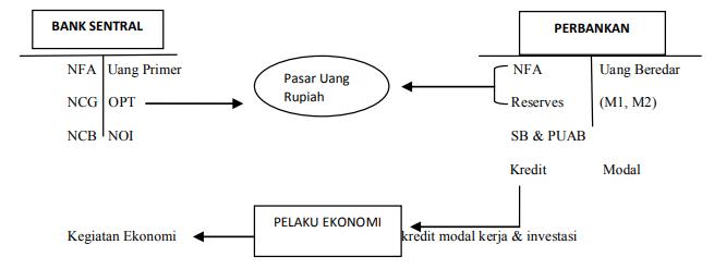 Mekanisme Transmisi Jalur Kredit