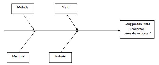 Apa Yang Dimaksud Dengan Diagram Tulang Ikan Atau Fishbone Diagram