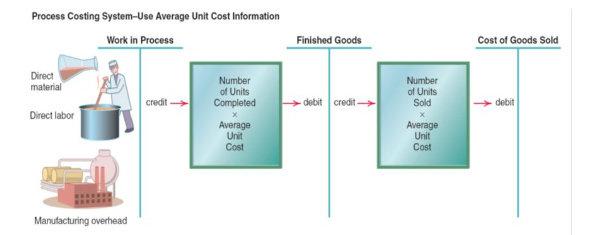 Perhitungan biaya berdasarkan proses