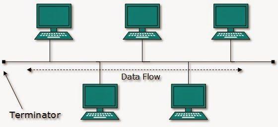 Apa saja macam macam topologi jaringan komputer sistem komputer 06863b42502aebb4d25a231a79ffb9a3b12ffad7g ccuart Images