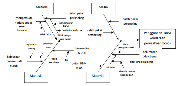 Apa yang dimaksud dengan diagram tulang ikan atau fishbone diagram catatan jika sebuah cabang memiliki banyak sub cabang dapat dipecah menjadi diagram yang lebih kecildiagram diatas belum semua penyebab minor digambarkan ccuart Gallery