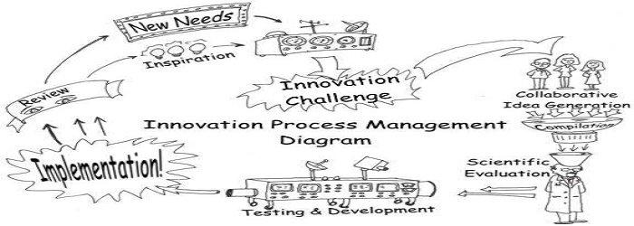 Manajemen Proses Inovasi