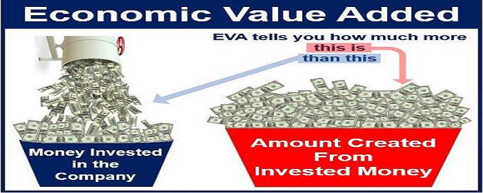 Nilai Tambah Ekonomis