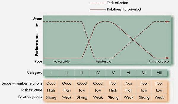 Model Teori Kontigensi kepemimpinan Fiedler