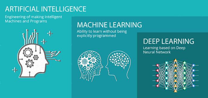 Apa perbedaan dan hubungan antara Artificial Intelligence ...