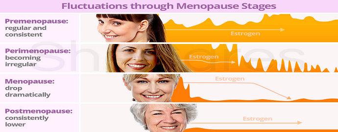 Tahapan menopause