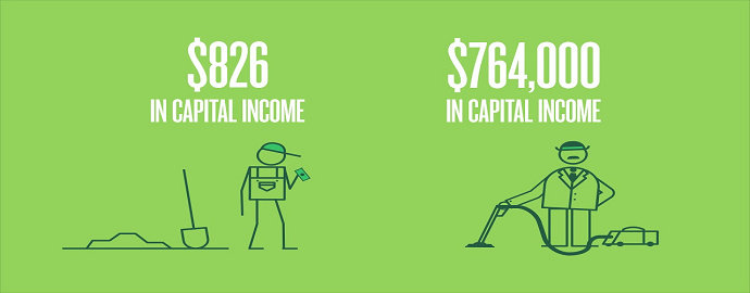 Pendapatan per kapita