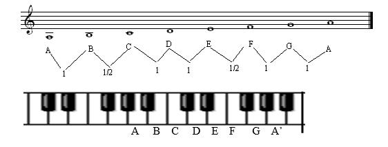 Apa yang dimaksud dengan tangga nada minor - Seni Musik ...