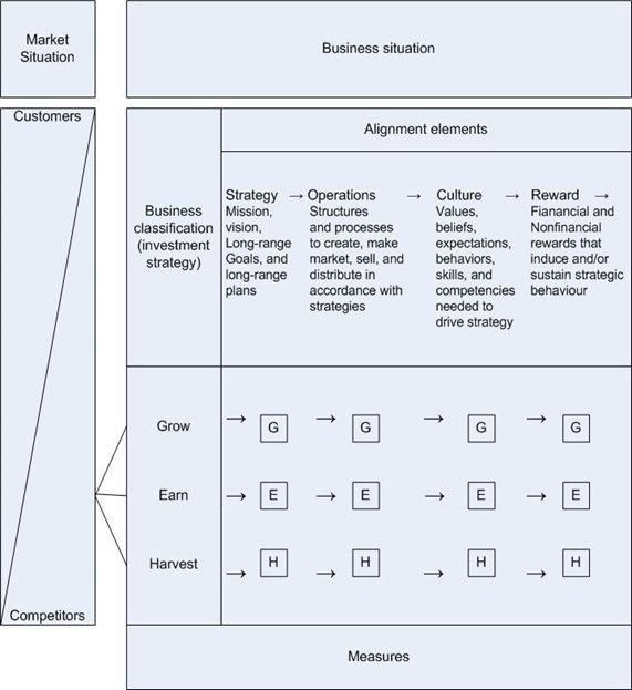 Kombinasi Situasi Bisnis dan Penyelarasan terhadap Pasar