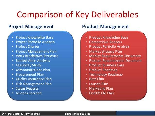 produk roadmap dan proyek roadmap