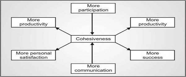 Konsekuensi atau dampak dari kuatnya kekompakan kelompok