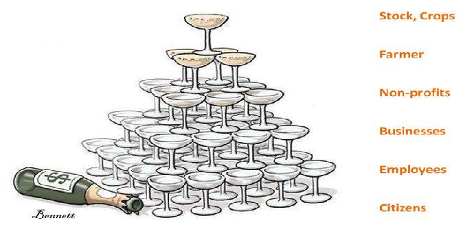 Apa yang Anda ketahui tentang trickle down effect ?