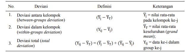 Komponen Deviasi Data