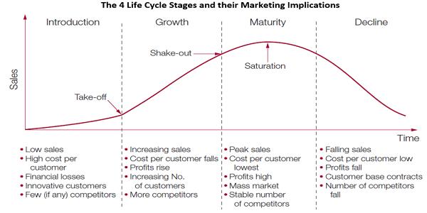 Apa yang dimaksud dengan siklus hidup produk (product life ...