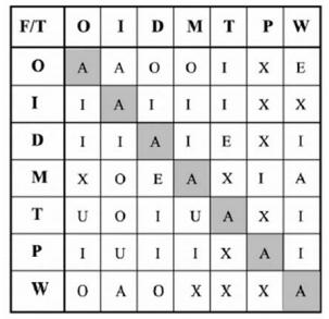 Matriks *Waste Realtionship Matrix