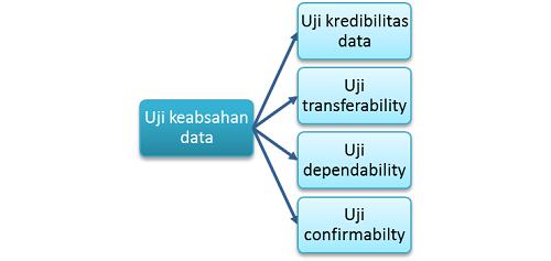 Uji validitas data dalam penelitian kualitatif
