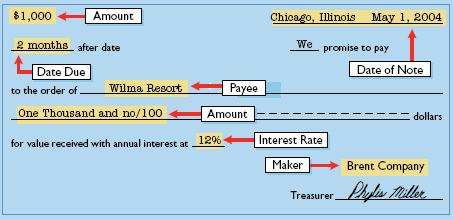 piutang wesel atau notes receivable