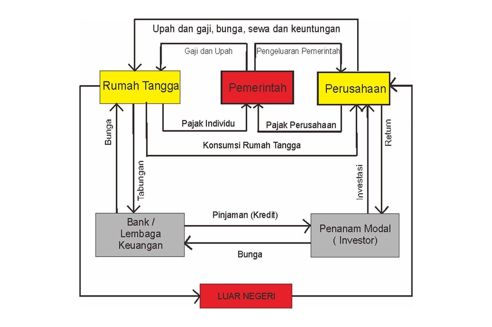 Apa yang dimaksud dengan circular flow diagram cfd diskusi ekonomi 4 sektorg1600x1066 119 kb ccuart Gallery