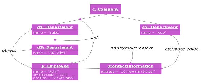 Apa yang dimaksud dengan diagram obyek atau object diagram object diagram adalah salah satu perancangan sistem yang digunakan untuk menjelaskan tentang nama obyek atribut dan metode yang dipakai ccuart Choice Image