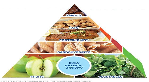 Piramida Diet Mayo