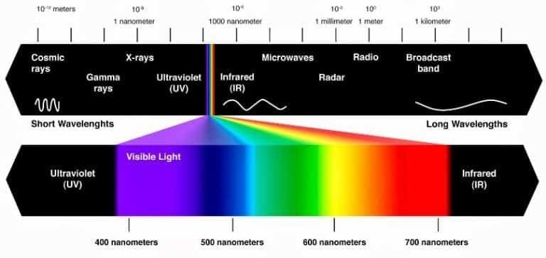 Gelombang-Elektromagnetik