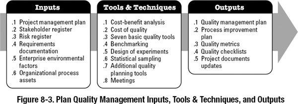 perencanaan manajemen kualitas