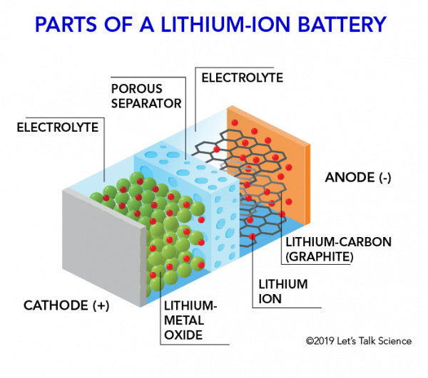 Parts_of_a_lithium-ion_battery