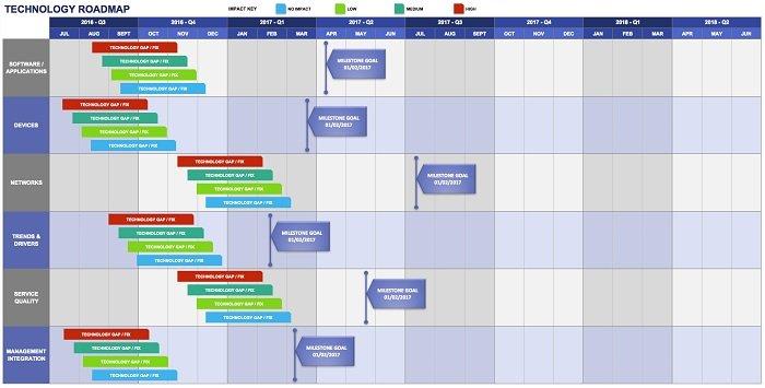 product-roadmap-technology-roadmap