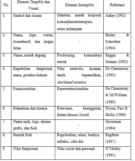 Tabel Elemen Merek
