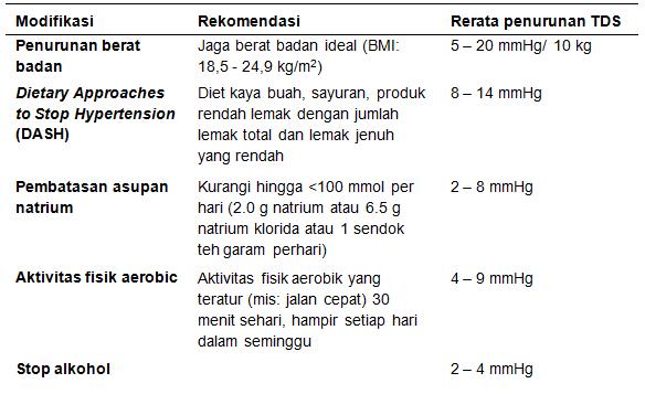 Hipertensi (Tekanan Darah Tinggi) esensial